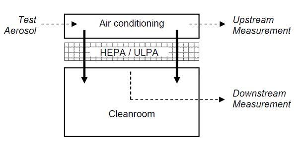 Hepa Upstream Downstream